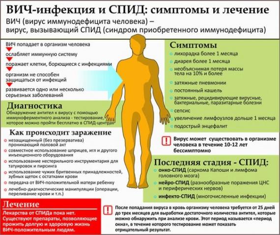 Симптомы и лечение ВИЧ